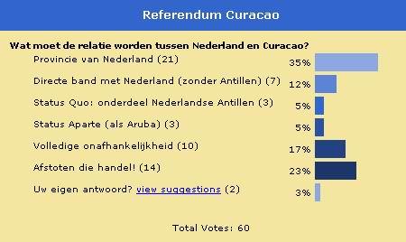 Uitslag Poll Curacao Referendum