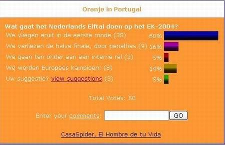 Tussenstand EK-Poll dd. 23.06.2004
