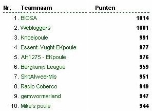 Stand Poules dd. 23.06.2004