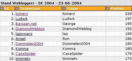 Stand Webloggers dd. 23.06.2004