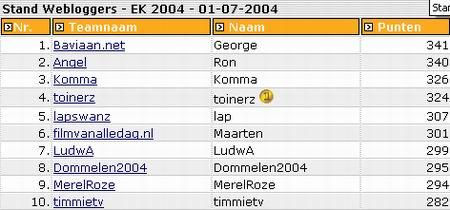 Stand Webloggers dd. 01.07.2004
