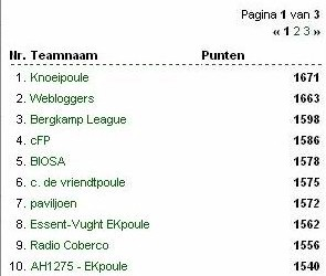 Eindstand Subpoules dd. 05.07.2004