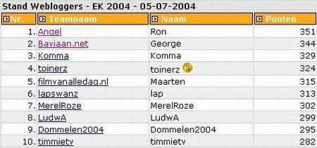 Eindstand Webloggers dd. 05.07.2004