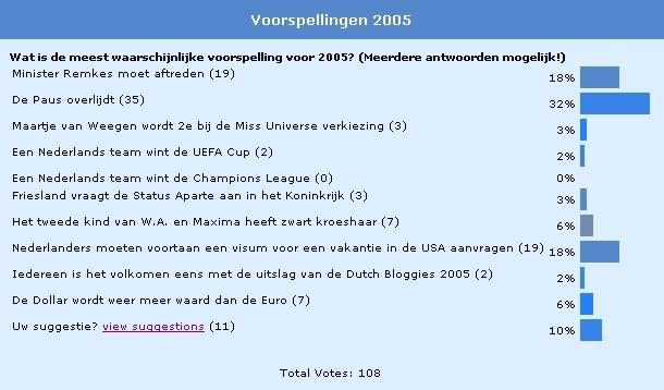 Voorspellingen voor 2005