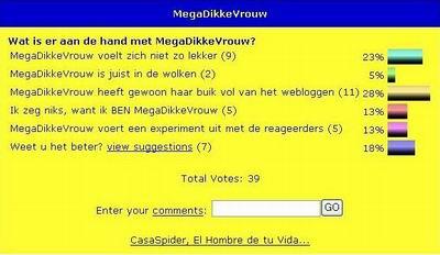 Uitslag MegaDikkeVrouw Poll