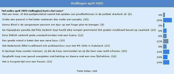 Poll April 2005