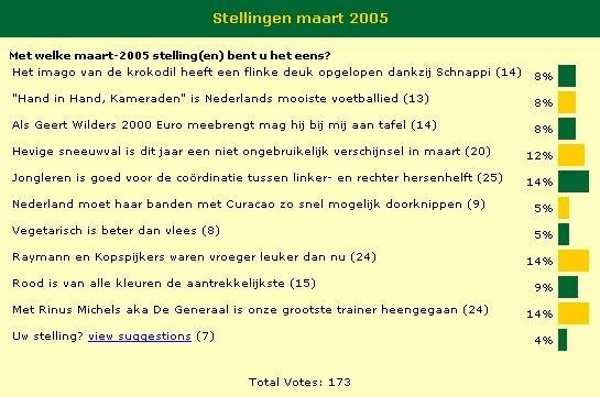 Poll Maart 2005