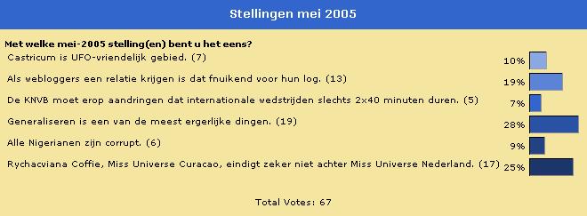 Poll Mei 2005