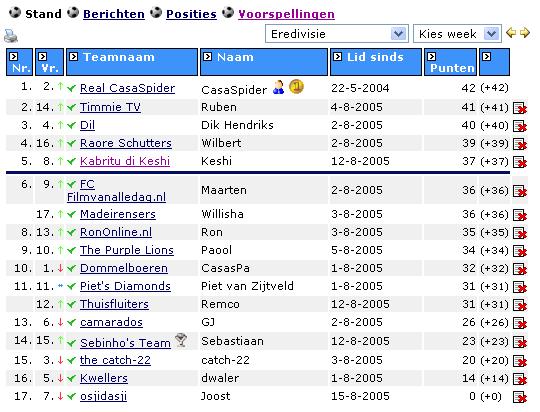 Stand voetbalpoule Eredivisie per 15.08.2005