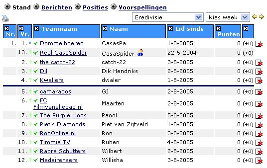 Webloggers Poule dd. 08.08.2005